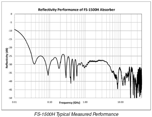 FS-1500H Performance