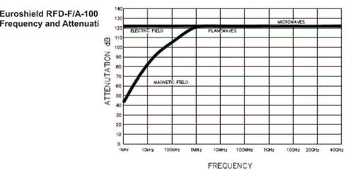 RFD-FA-100 Frequency Attentuation